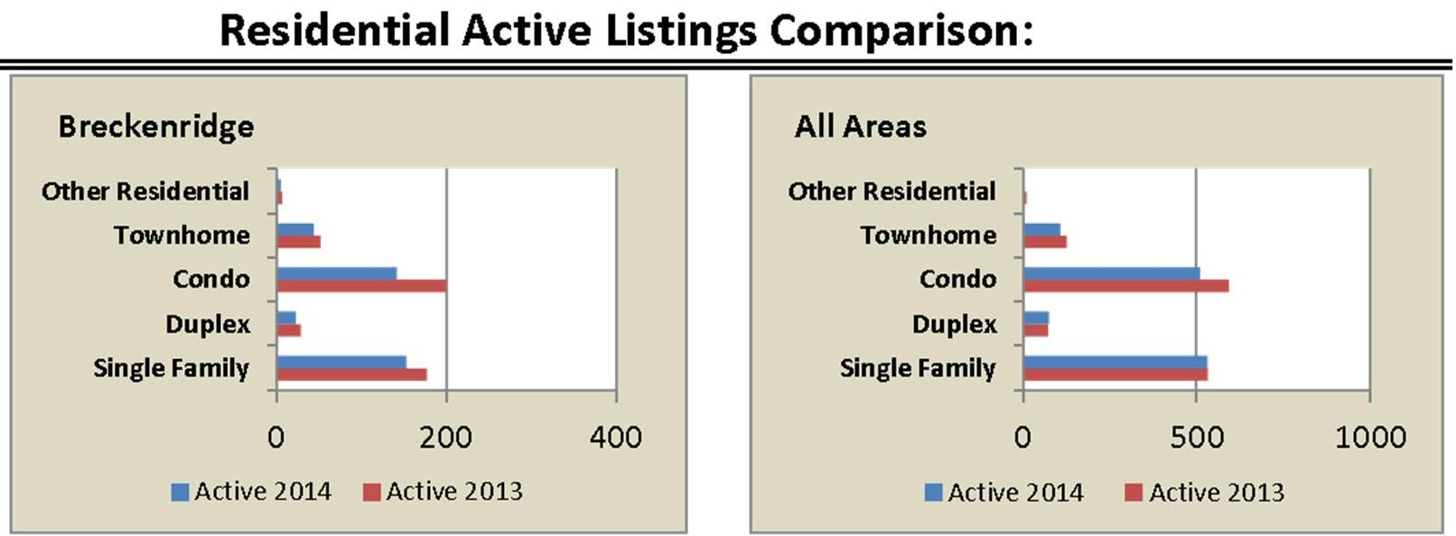Residential Active Listings- April 2014